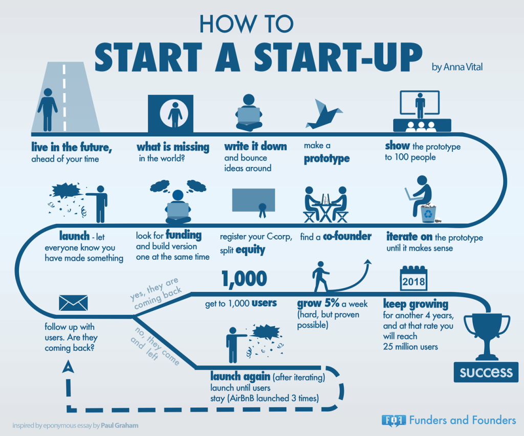 how-to-start-a-startup-infographic